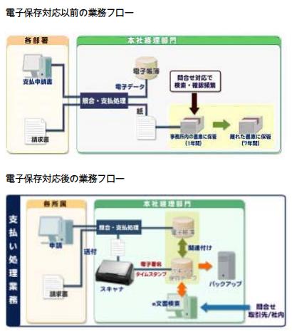 神奈川の書類電子化会社