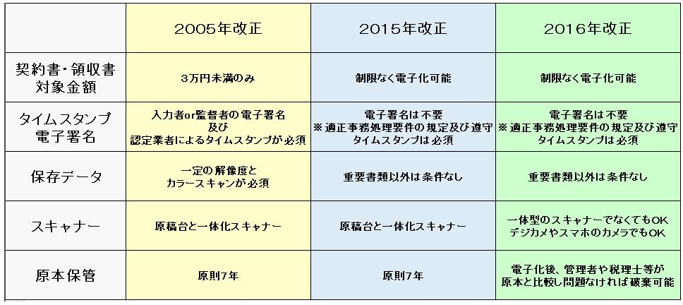 電子帳簿保存法の歴史