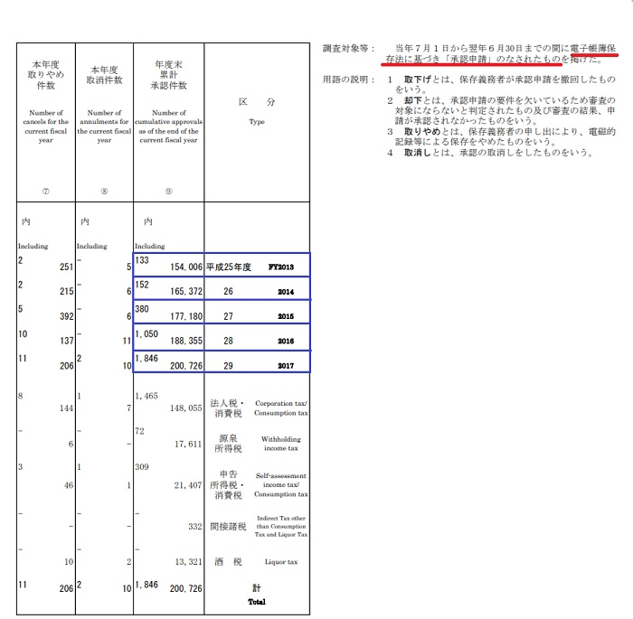 電子帳簿保存法申請件数